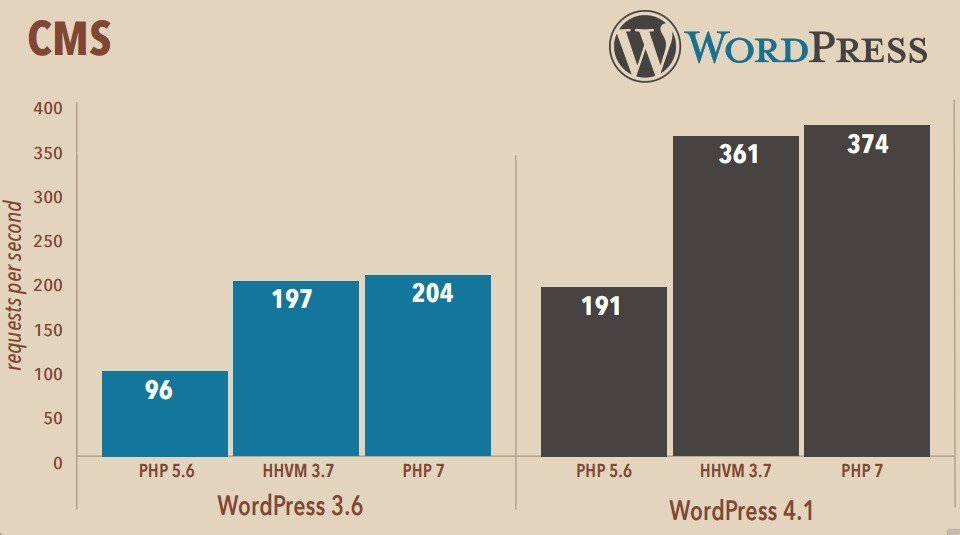 WordPress - PHP5 vs PHP7